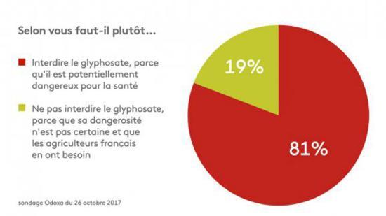 Huit Français sur Dix estiment qu'il faut interdire le Glyphosate