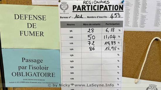 La Seyne: Elections départementales et Régionales 2021 au second Tour: Taux de Participation à 12h00